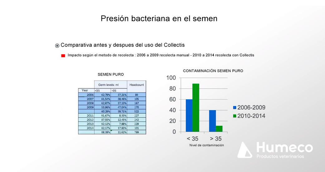 estudio sobre la inseminacion automatica de porcino y la contaminacion bacteriana